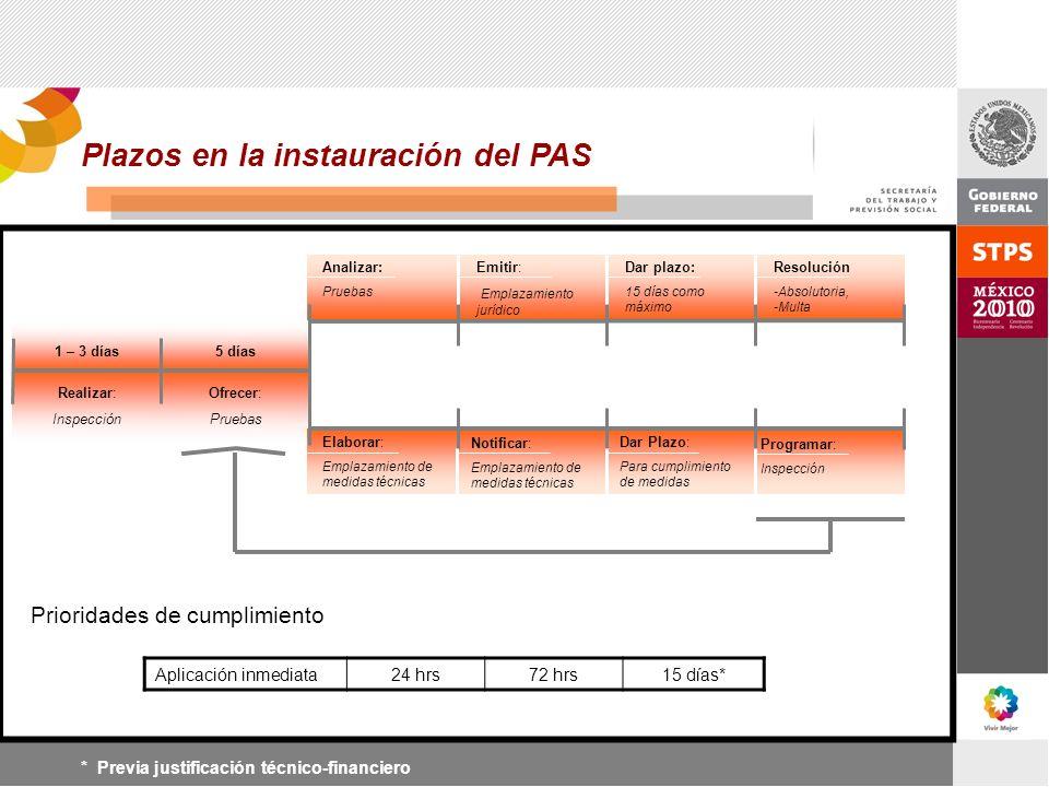 Plazos en la instauración del PAS