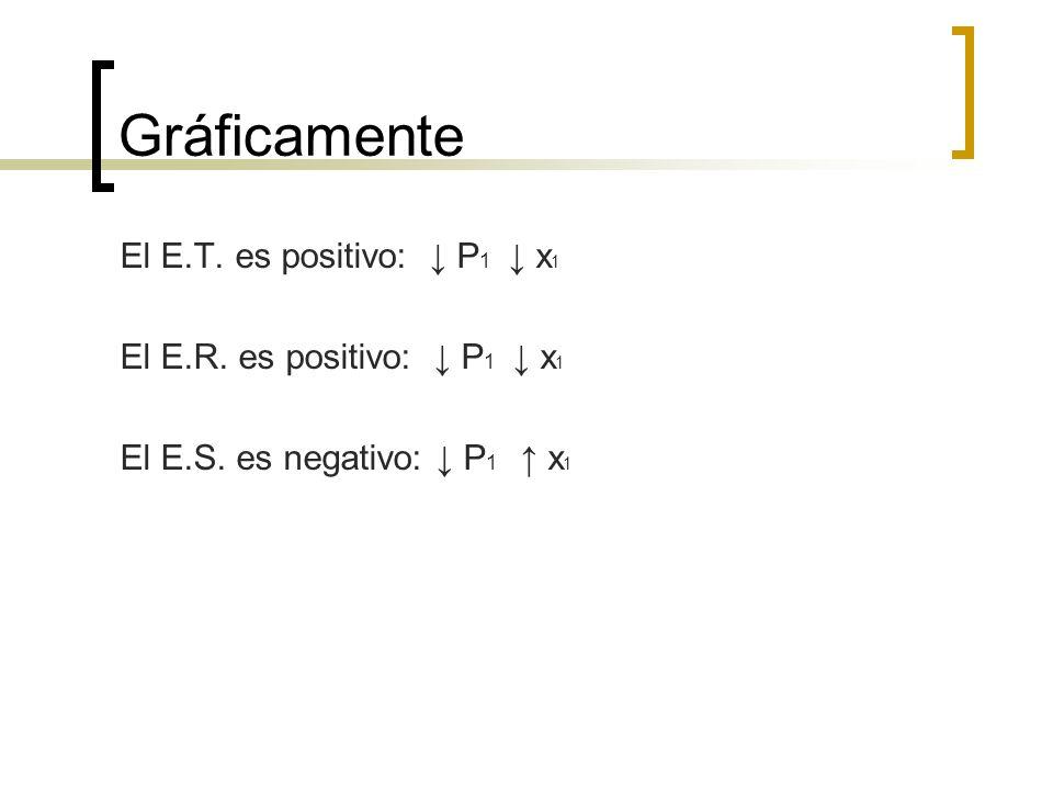 Gráficamente El E.T. es positivo: ↓ P1 ↓ x1