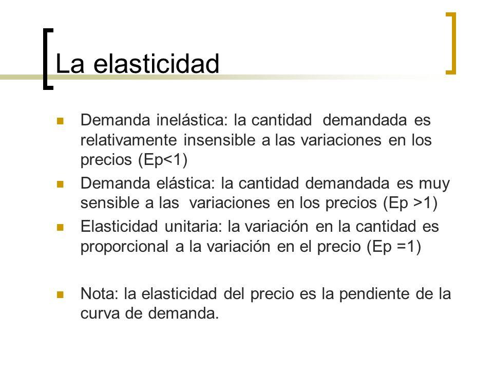 La elasticidad Demanda inelástica: la cantidad demandada es relativamente insensible a las variaciones en los precios (Ep<1)