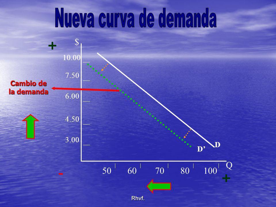 Nueva curva de demanda + - + $ Q 50 60 70 80 100 10.00 7.50 6.00 4.50