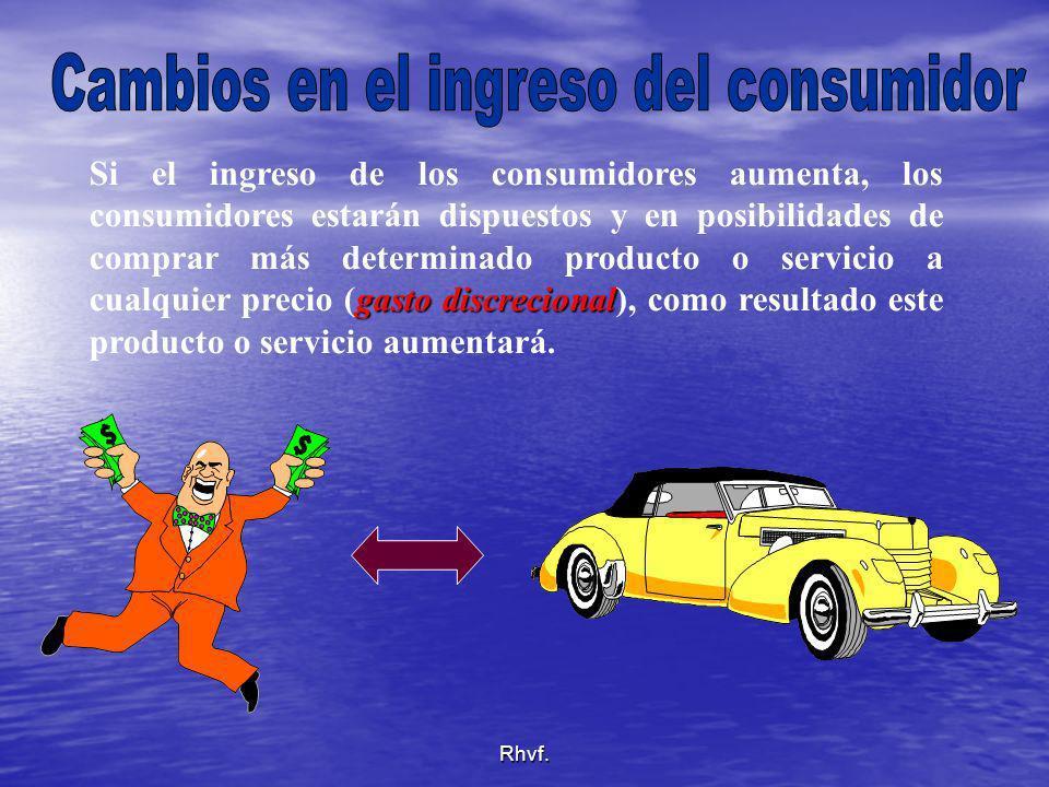 Cambios en el ingreso del consumidor