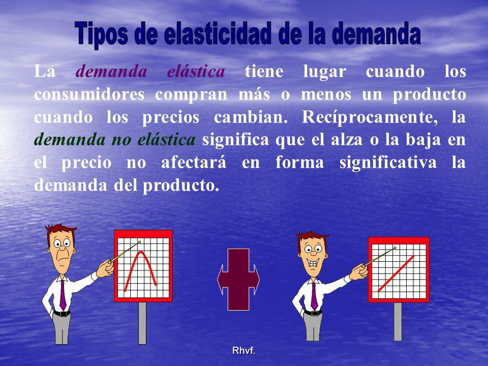 Tipos de elasticidad de la demanda