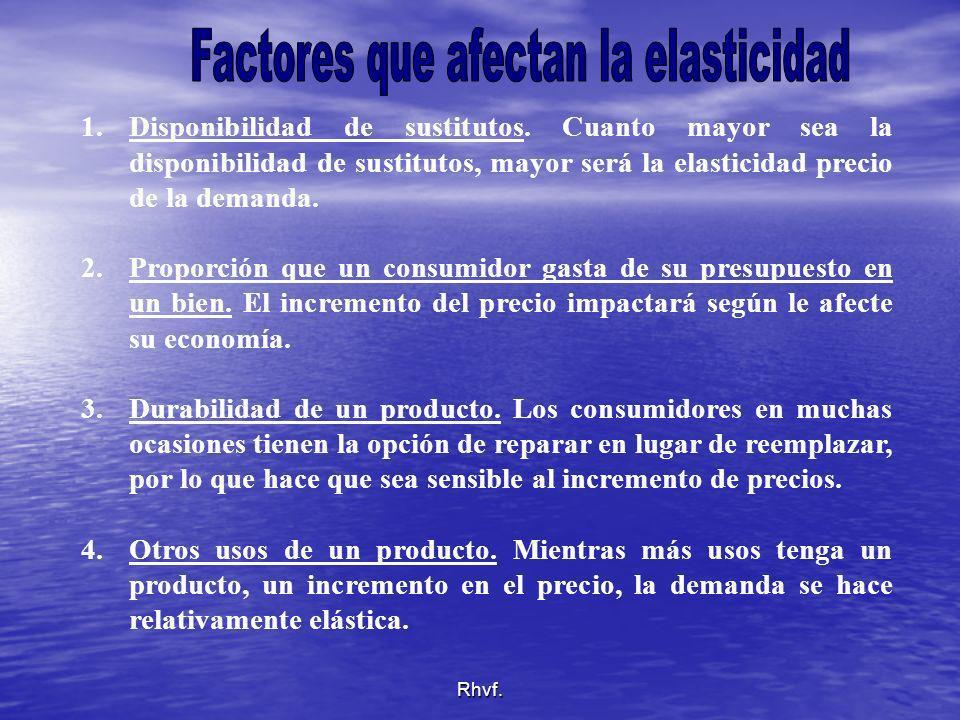 Factores que afectan la elasticidad