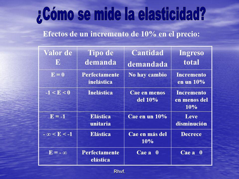 ¿Cómo se mide la elasticidad