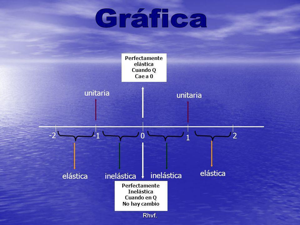 Gráfica unitaria unitaria -2 -1 1 2 elástica elástica inelástica