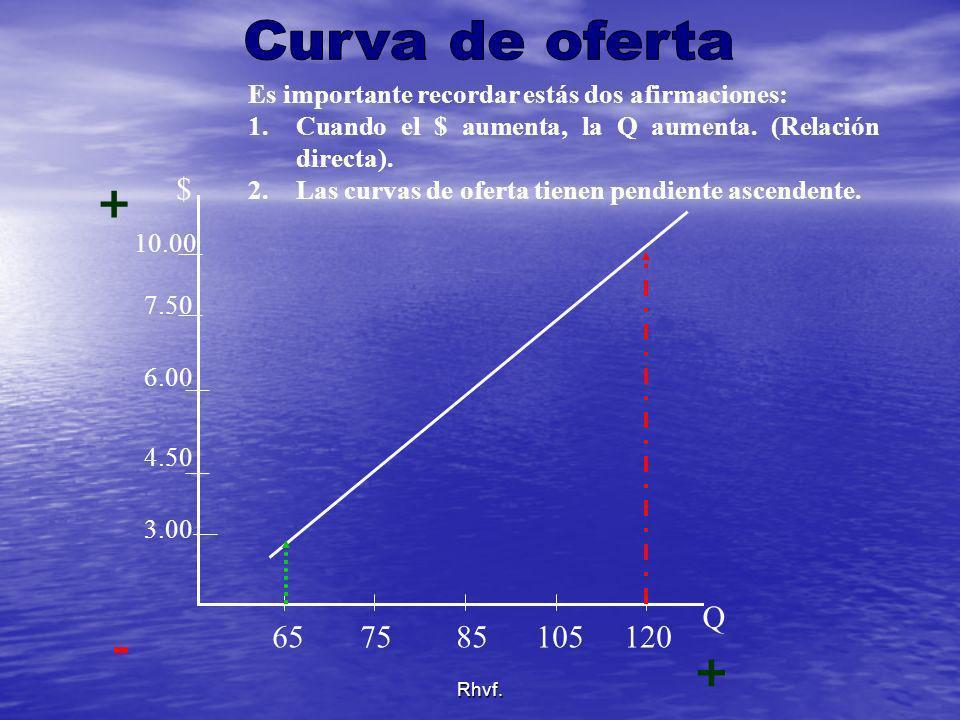 Curva de oferta Es importante recordar estás dos afirmaciones: Cuando el $ aumenta, la Q aumenta. (Relación directa).