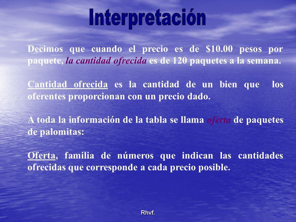Interpretación Decimos que cuando el precio es de $10.00 pesos por paquete, la cantidad ofrecida es de 120 paquetes a la semana.