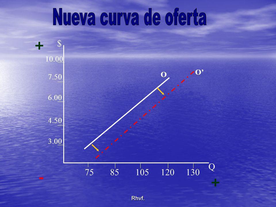 Nueva curva de oferta + - + $ Q 75 85 105 120 130 10.00 O' O 7.50 6.00
