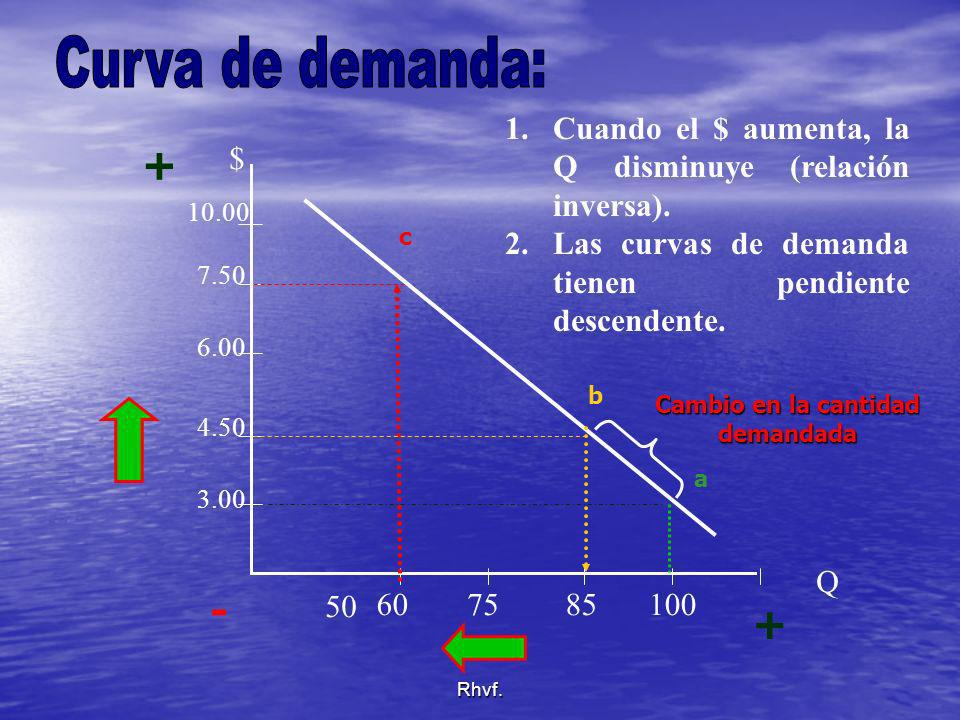 Curva de demanda: Cuando el $ aumenta, la Q disminuye (relación inversa). Las curvas de demanda tienen pendiente descendente.