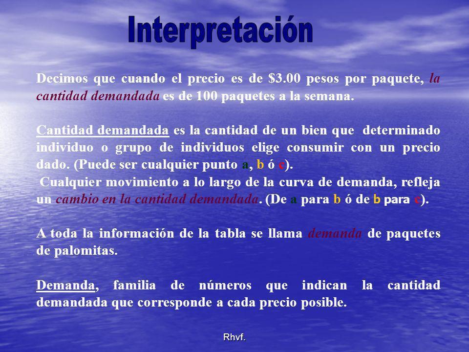 Interpretación Decimos que cuando el precio es de $3.00 pesos por paquete, la cantidad demandada es de 100 paquetes a la semana.