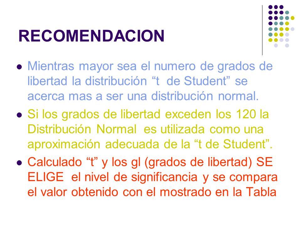 RECOMENDACION Mientras mayor sea el numero de grados de libertad la distribución t de Student se acerca mas a ser una distribución normal.