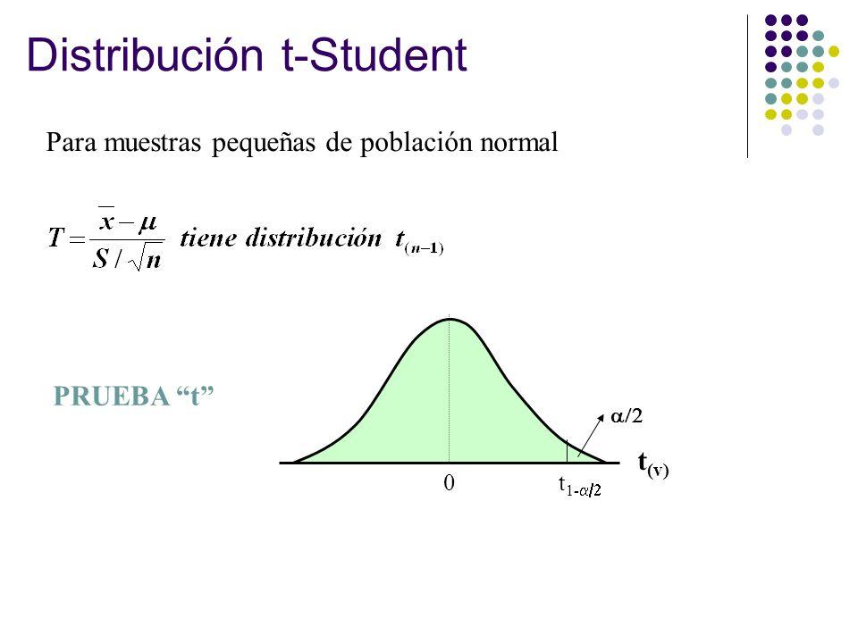 Distribución t-Student