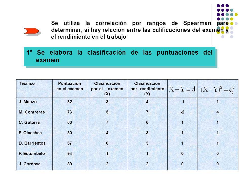 1º Se elabora la clasificación de las puntuaciones del examen