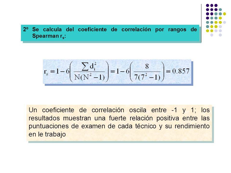 2º Se calcula del coeficiente de correlación por rangos de Spearman rs: