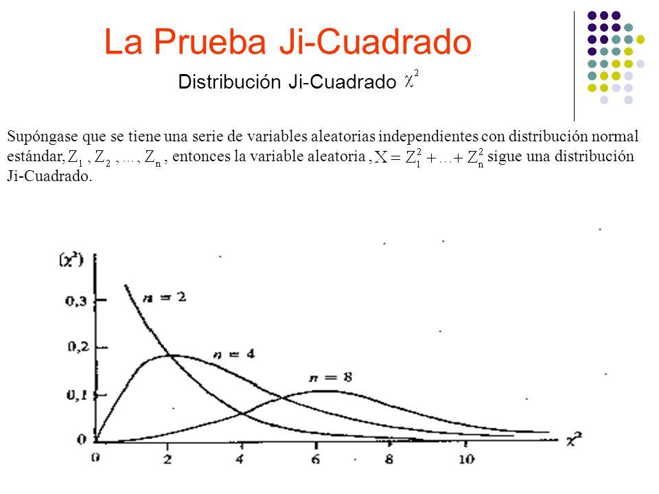 Distribución Ji-Cuadrado