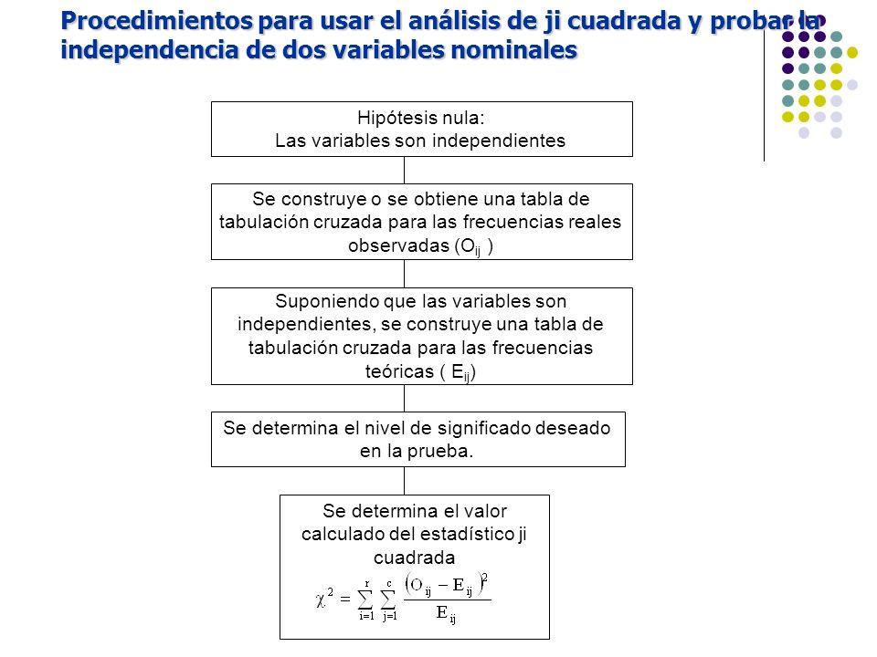 Procedimientos para usar el análisis de ji cuadrada y probar la independencia de dos variables nominales