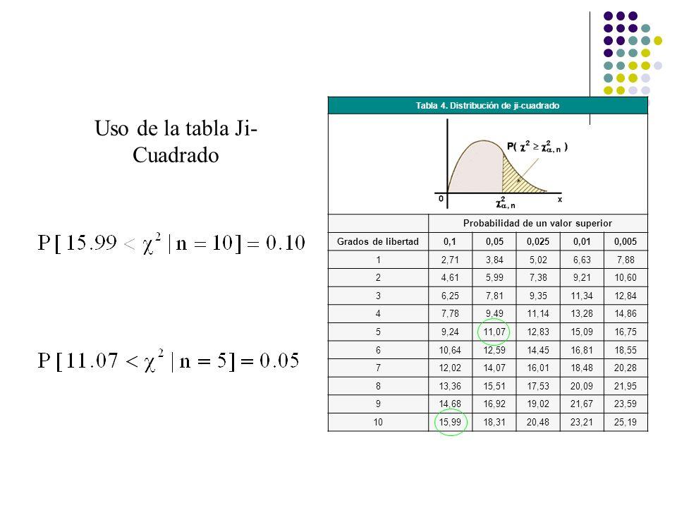 Tabla 4. Distribución de ji-cuadrado Probabilidad de un valor superior