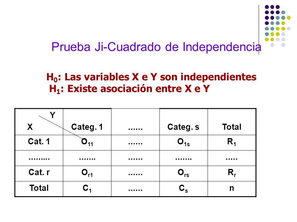 Prueba Ji-Cuadrado de Independencia