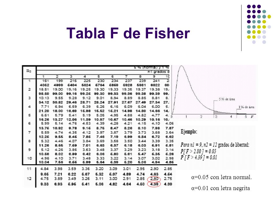 Tabla F de Fisher α=0.05 con letra normal. α=0.01 con letra negrita