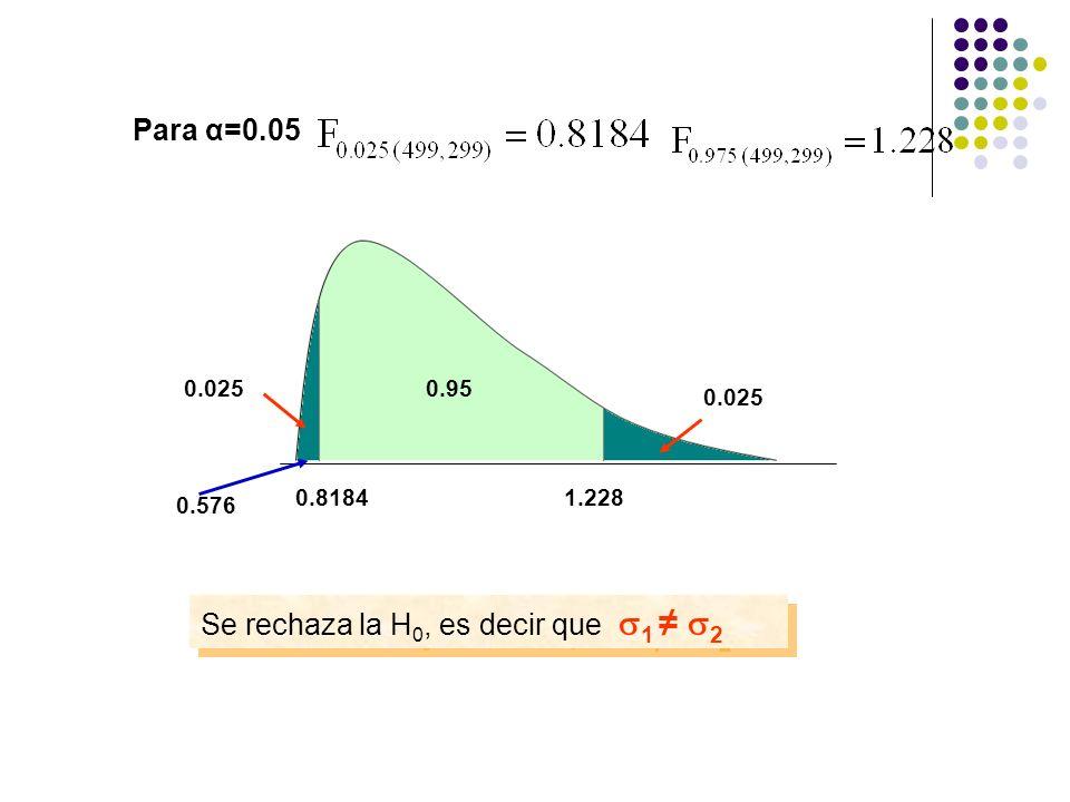 Se rechaza la H0, es decir que 1 ≠ 2