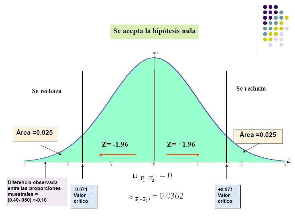 Se acepta la hipótesis nula