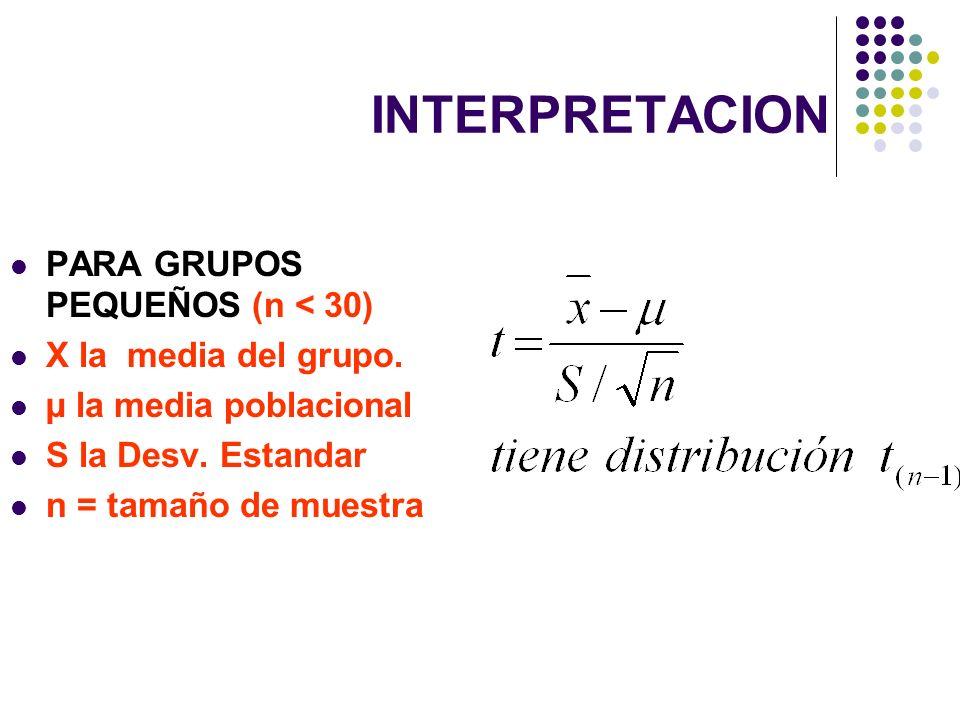 INTERPRETACION PARA GRUPOS PEQUEÑOS (n < 30) X la media del grupo.