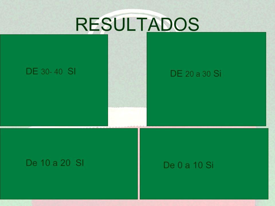 RESULTADOS EXCELENTE DE 30- 40 SI DE 20 a 30 Si ¡UY , UY!