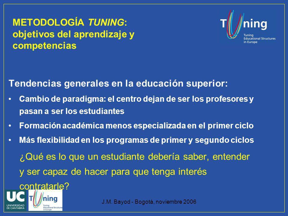 METODOLOGÍA TUNING: objetivos del aprendizaje y competencias