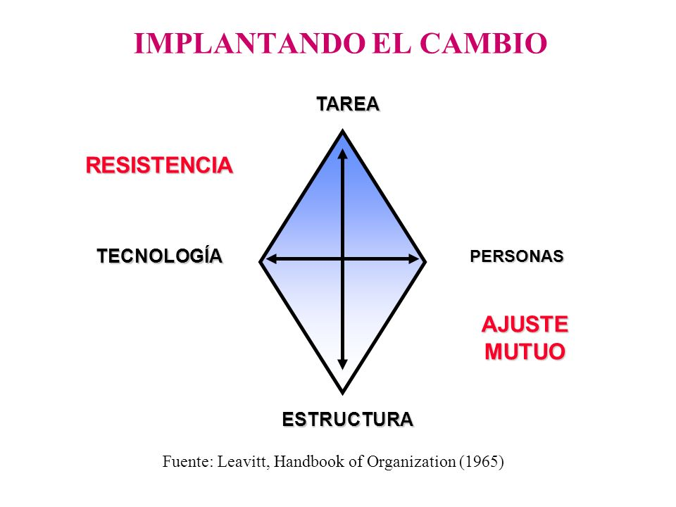Fuente: Leavitt, Handbook of Organization (1965)