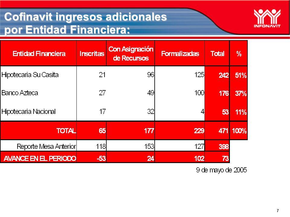 Cofinavit ingresos adicionales por Entidad Financiera: