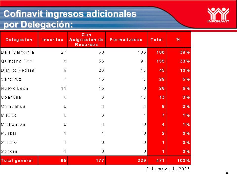 Cofinavit ingresos adicionales por Delegación: