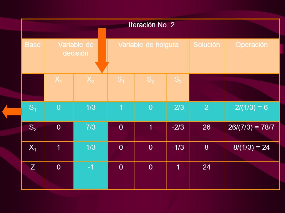 Iteración No. 2Base. Variable de decisión. Variable de holgura. Solución. Operación. X1. X2. S1. S2.