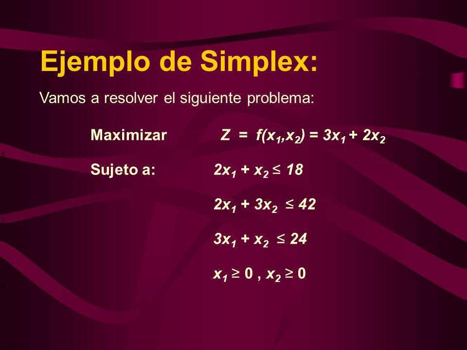 Ejemplo de Simplex: Vamos a resolver el siguiente problema: Maximizar