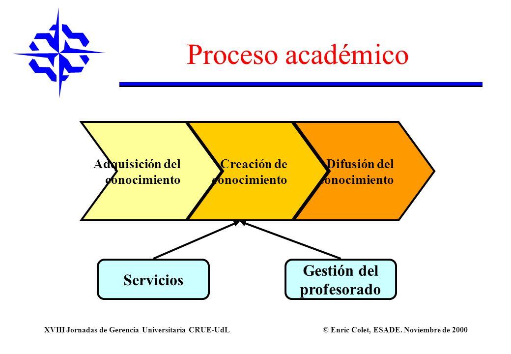 Proceso académico Gestión del Servicios profesorado Adquisición del