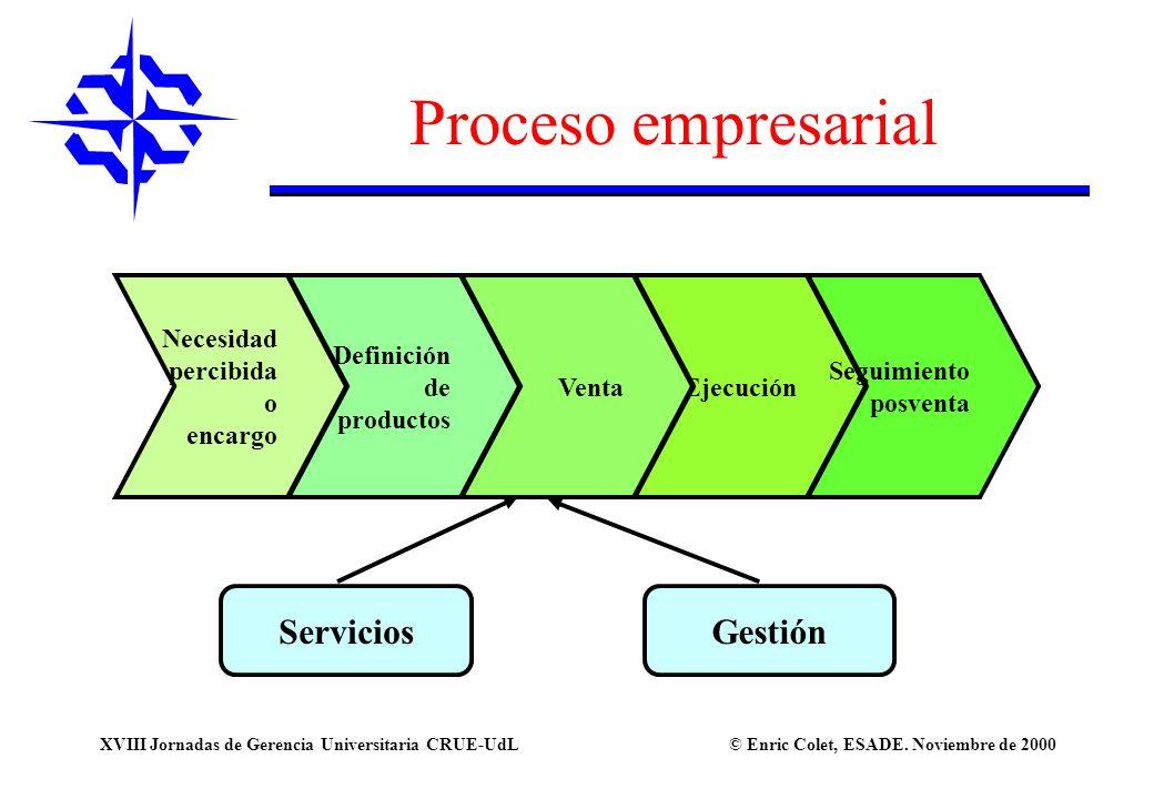 Proceso empresarial Servicios Gestión Necesidad percibida o encargo