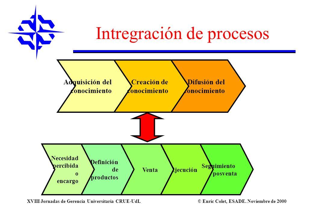 Intregración de procesos