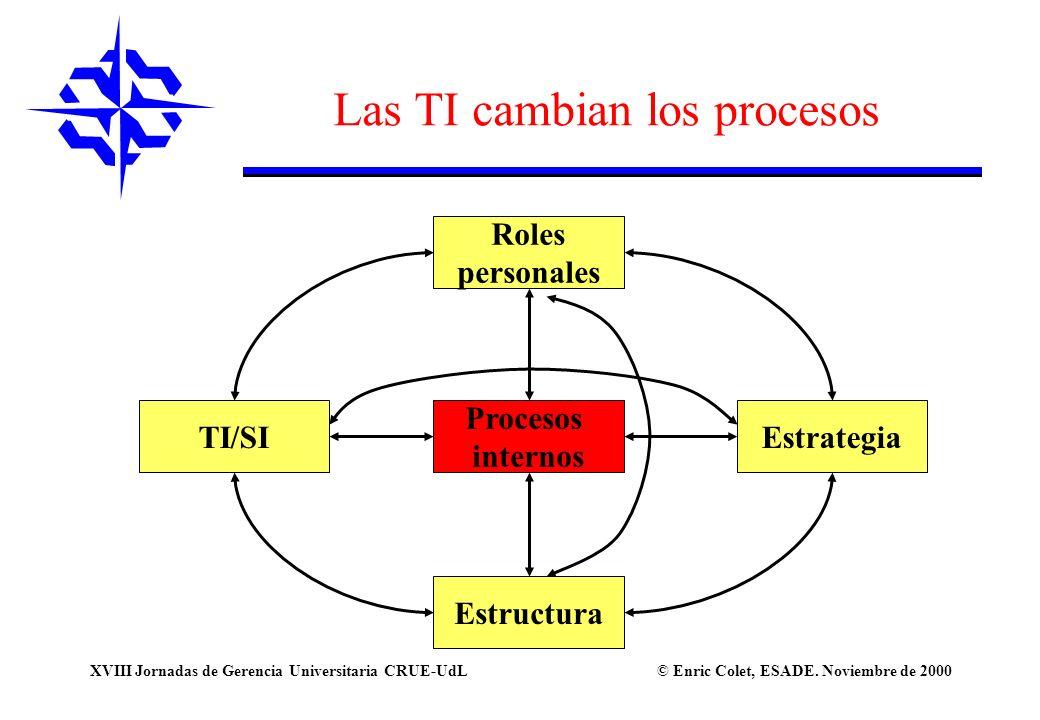 Las TI cambian los procesos