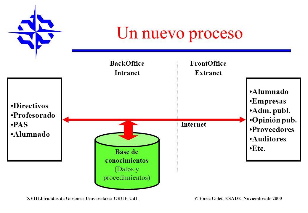 Un nuevo proceso Alumnado Empresas Directivos Adm. publ. Profesorado