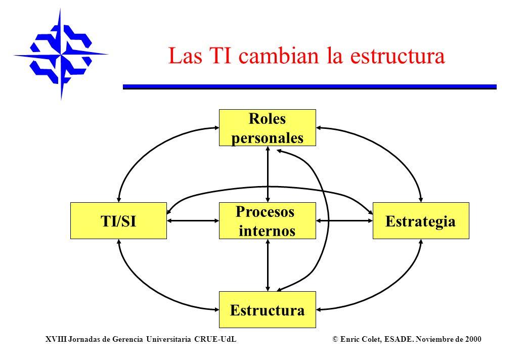 Las TI cambian la estructura