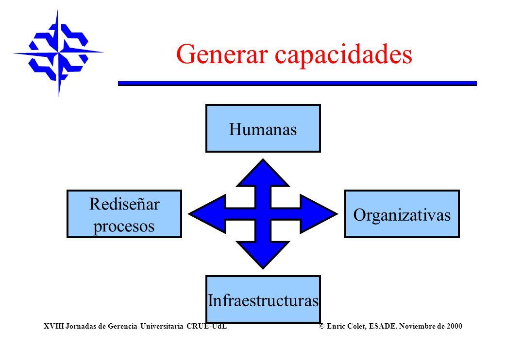 Generar capacidades Humanas Rediseñar Organizativas procesos