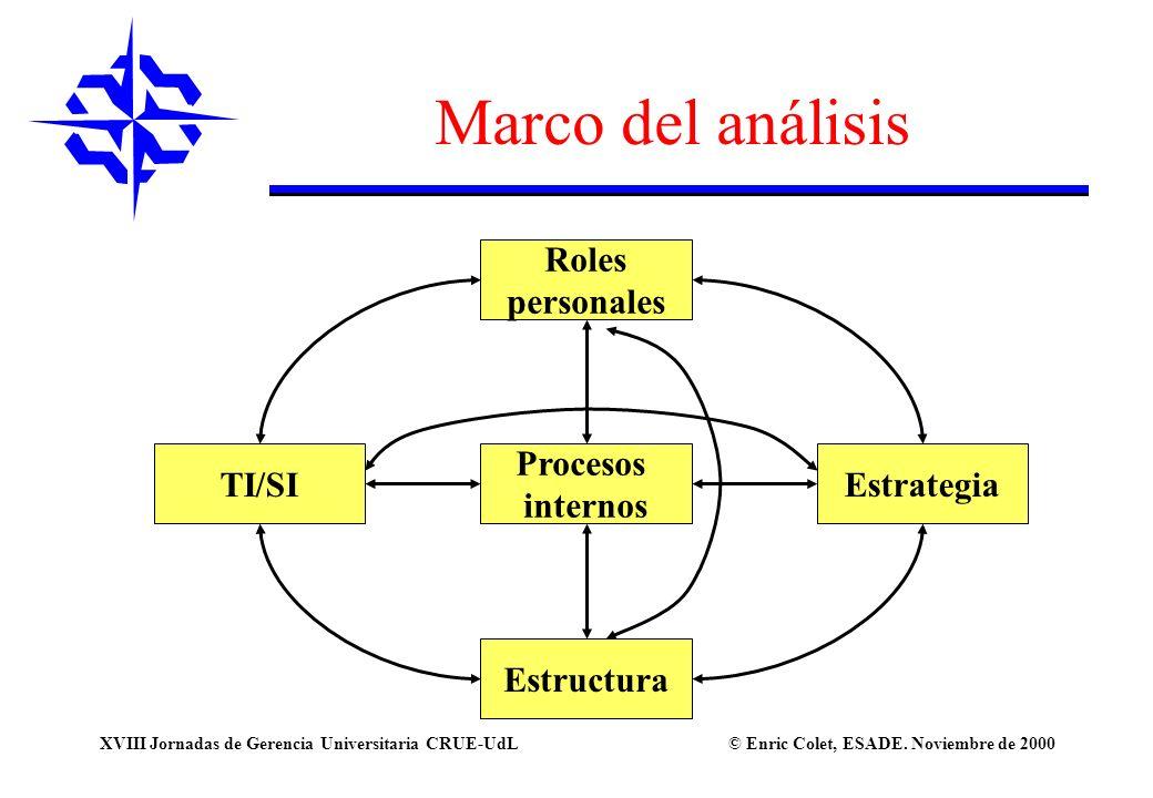 Marco del análisis Roles personales TI/SI Procesos internos Estrategia
