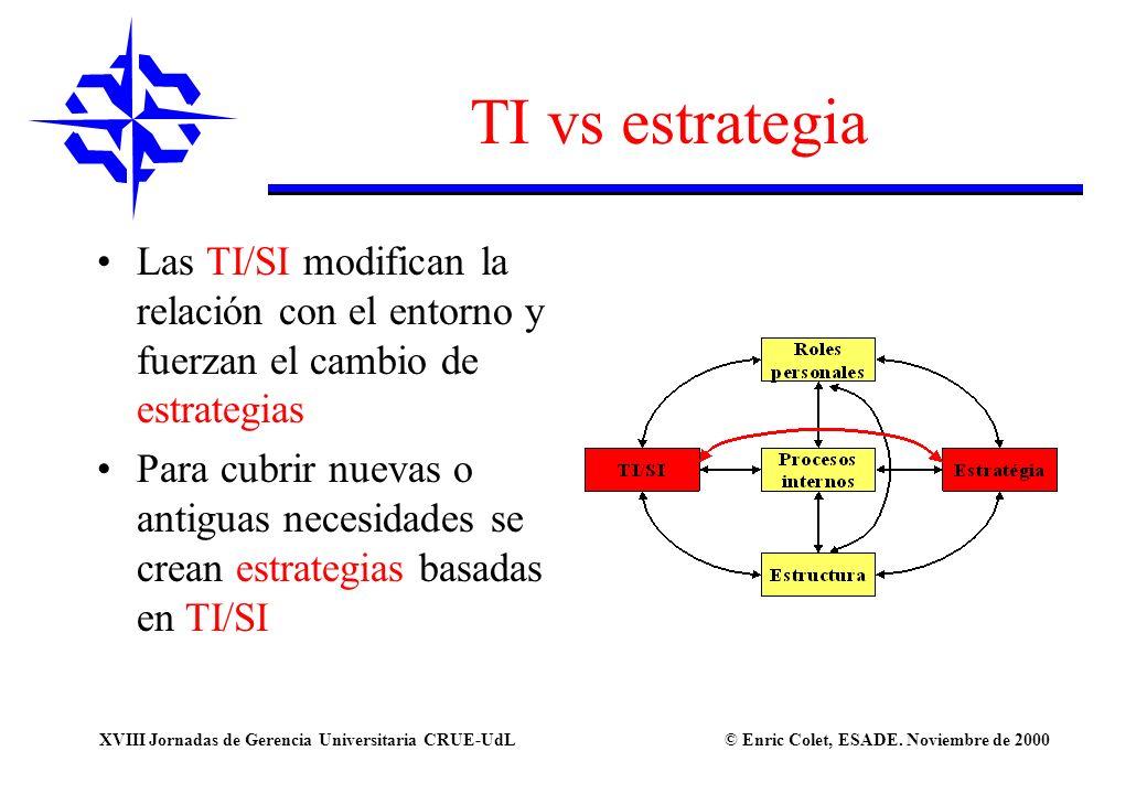 TI vs estrategia Las TI/SI modifican la relación con el entorno y fuerzan el cambio de estrategias.