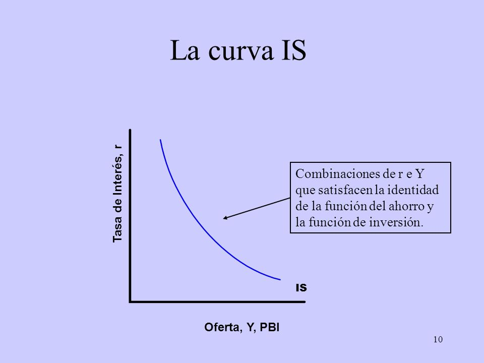 La curva IS Combinaciones de r e Y que satisfacen la identidad de la función del ahorro y la función de inversión.