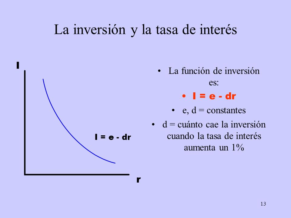 La inversión y la tasa de interés
