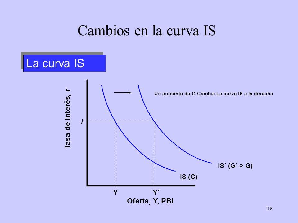Cambios en la curva IS La curva IS Tasa de Interés, r Oferta, Y, PBI