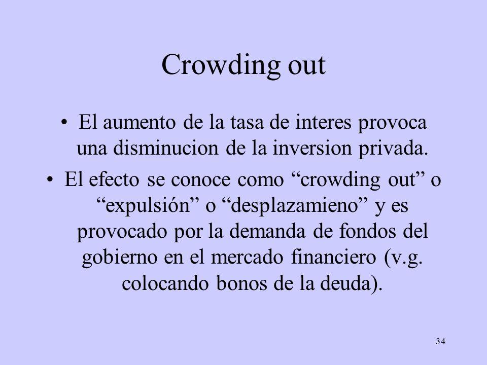 Crowding out El aumento de la tasa de interes provoca una disminucion de la inversion privada.