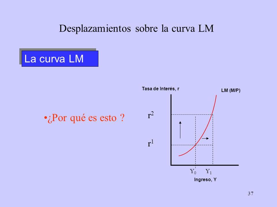 Desplazamientos sobre la curva LM