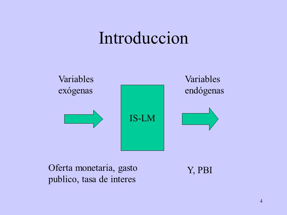 Introduccion Variables exógenas Variables endógenas IS-LM