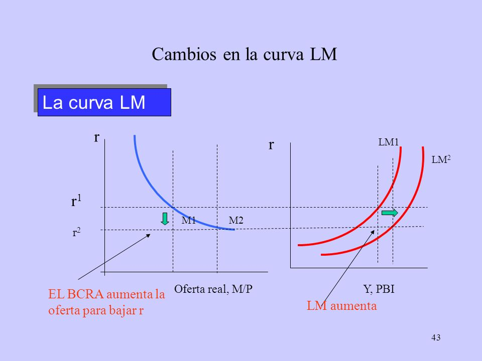 Cambios en la curva LM La curva LM r r r1