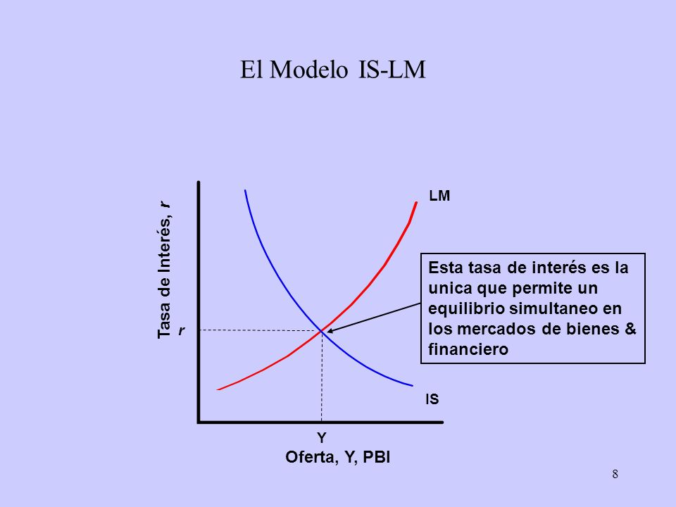 El Modelo IS-LM Tasa de Interés, r